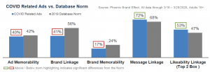 Chart shoing how are COVID-related ads are performingcompared to the norm